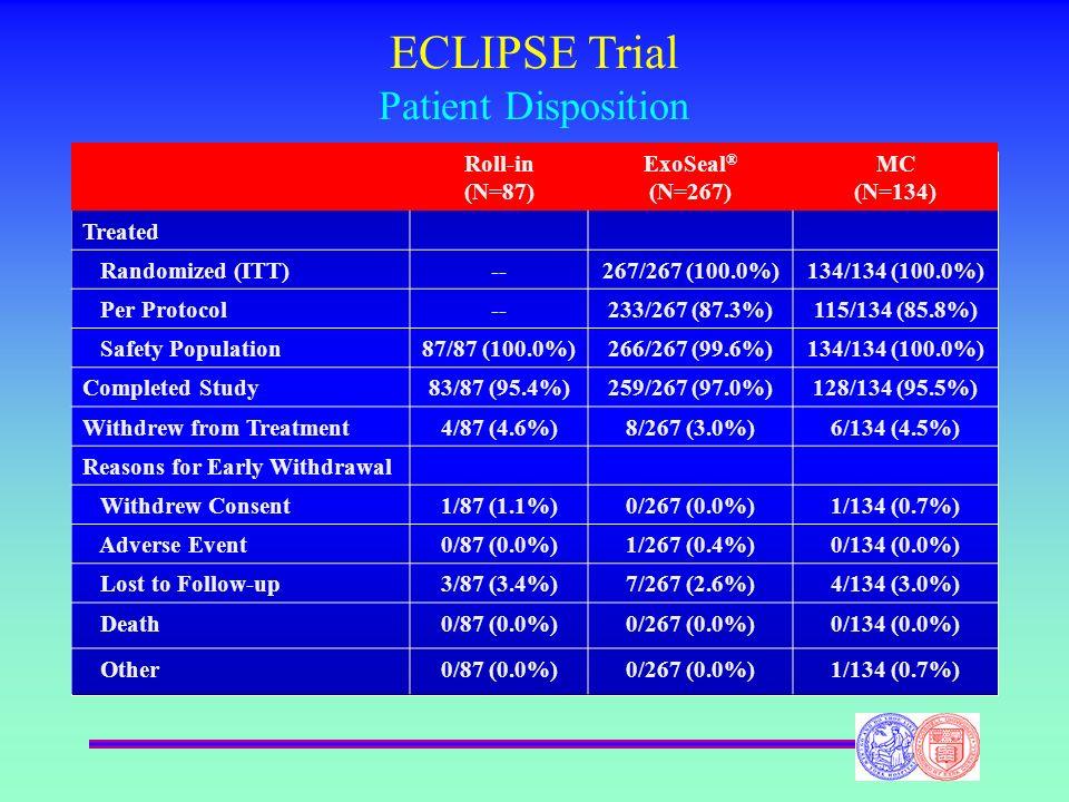 ECLIPSE Trial Patient Disposition Roll-in (N=87) ExoSeal ® (N=267) MC (N=134) Treated Randomized (ITT)--267/267 (100.0%)134/134 (100.0%) Per Protocol-