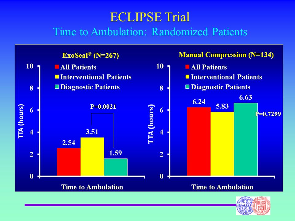 ECLIPSE Trial Time to Ambulation: Randomized Patients ExoSeal ® (N=267) Manual Compression (N=134) P=0.0021 P=0.7299