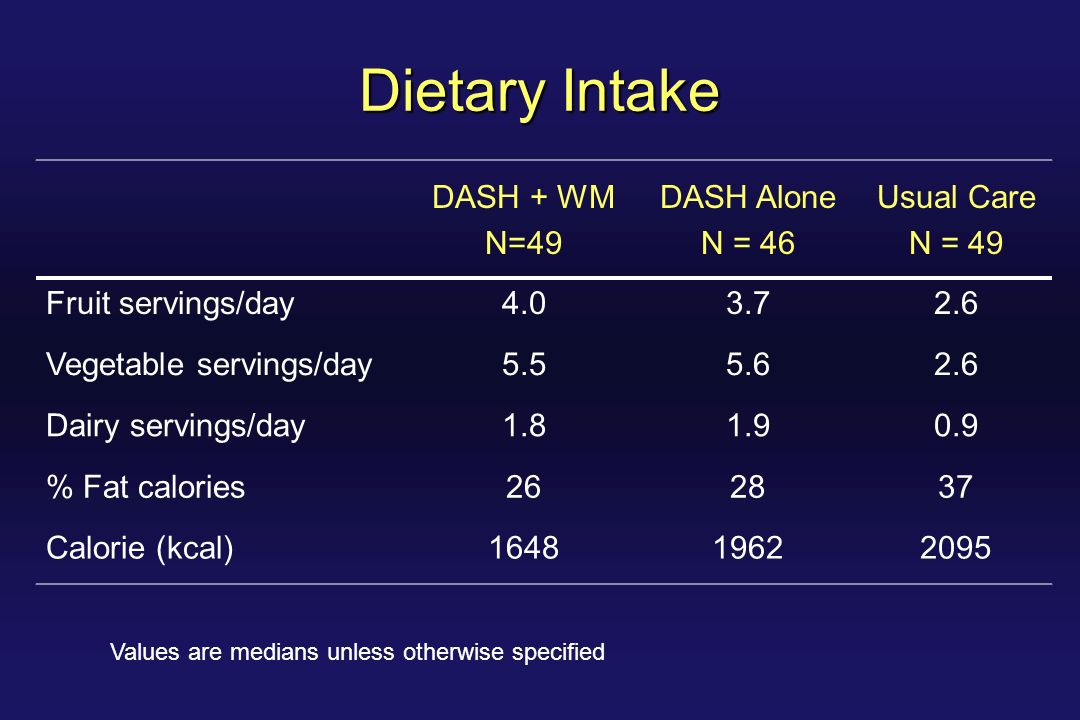 Dietary Intake DASH + WM N=49 DASH Alone N = 46 Usual Care N = 49 Fruit servings/day4.03.72.6 Vegetable servings/day5.55.62.6 Dairy servings/day1.81.90.9 % Fat calories262837 Calorie (kcal)164819622095 Values are medians unless otherwise specified
