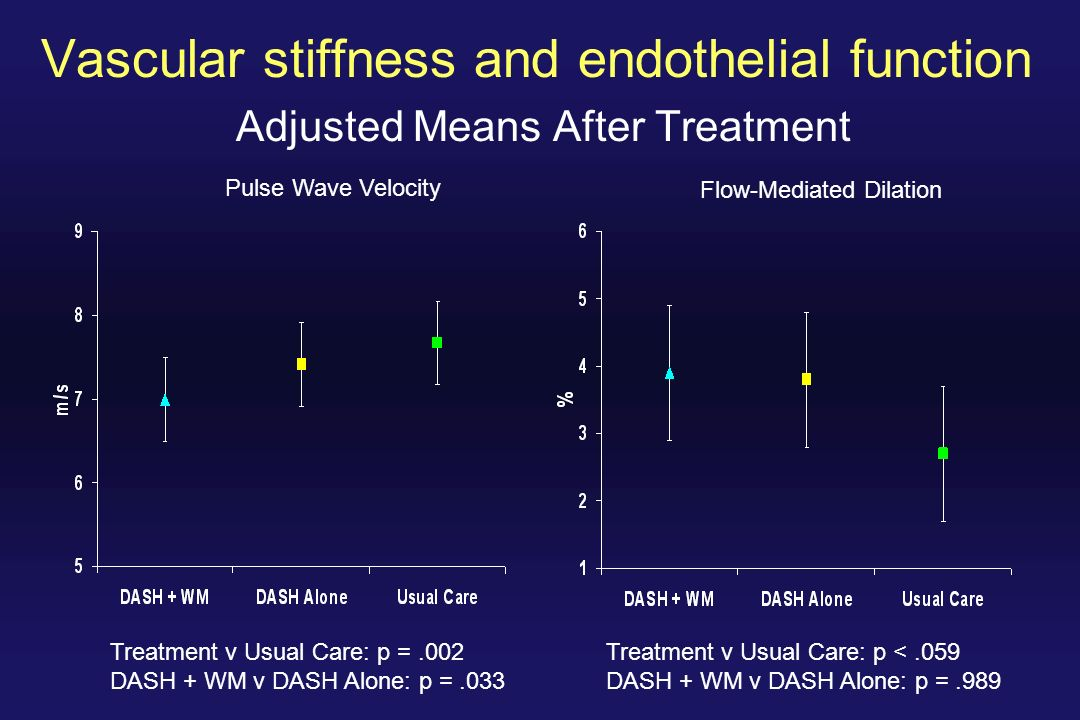 Vascular stiffness and endothelial function Adjusted Means After Treatment Treatment v Usual Care: p =.002 DASH + WM v DASH Alone: p =.033 Treatment v Usual Care: p <.059 DASH + WM v DASH Alone: p =.989 Pulse Wave Velocity Flow-Mediated Dilation