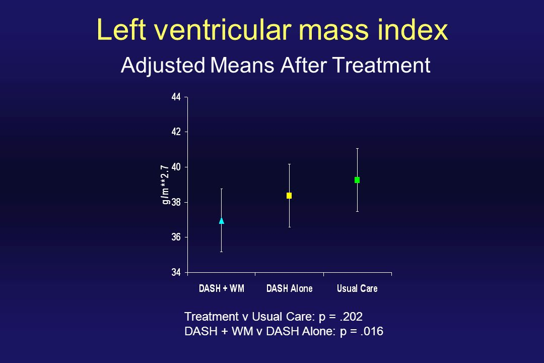 Left ventricular mass index Adjusted Means After Treatment Treatment v Usual Care: p =.202 DASH + WM v DASH Alone: p =.016