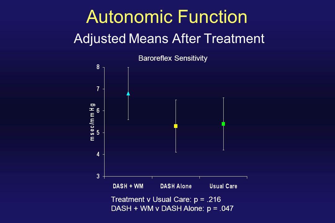 Autonomic Function Adjusted Means After Treatment Baroreflex Sensitivity Treatment v Usual Care: p =.216 DASH + WM v DASH Alone: p =.047