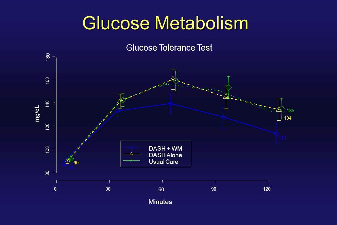 Glucose Metabolism 80 100 120 140 160 180 Glucose Tolerance Test Minutes mg/dL 135 134 113 87 90 92 030 60 90120 DASH + WM DASH Alone Usual Care
