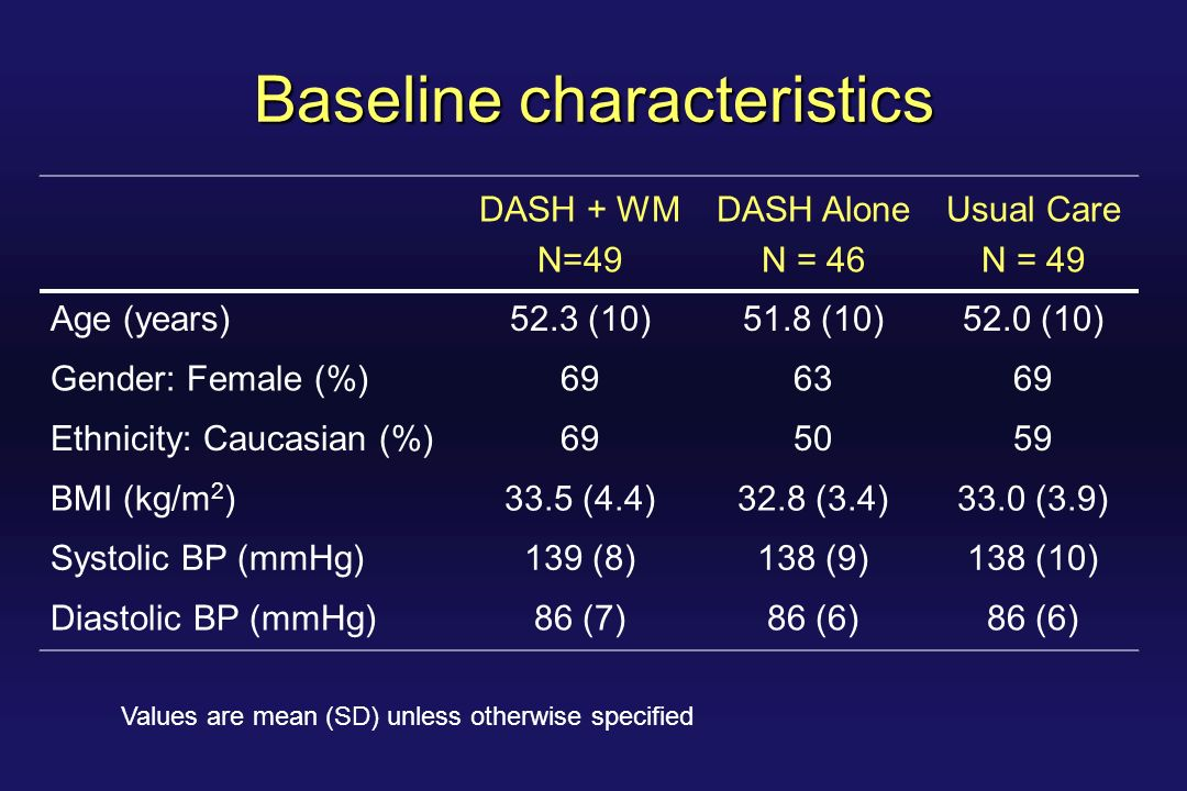 Baseline characteristics DASH + WM N=49 DASH Alone N = 46 Usual Care N = 49 Age (years)52.3 (10)51.8 (10)52.0 (10) Gender: Female (%)696369 Ethnicity: Caucasian (%)695059 BMI (kg/m 2 )33.5 (4.4)32.8 (3.4)33.0 (3.9) Systolic BP (mmHg)139 (8)138 (9)138 (10) Diastolic BP (mmHg)86 (7)86 (6) Values are mean (SD) unless otherwise specified