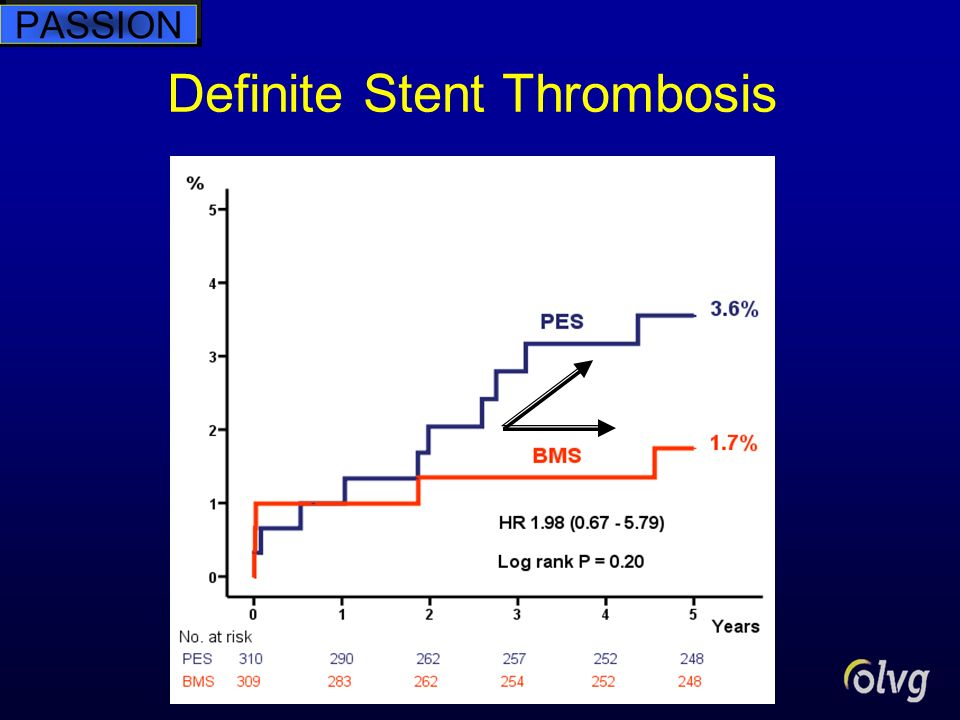 Definite Stent Thrombosis