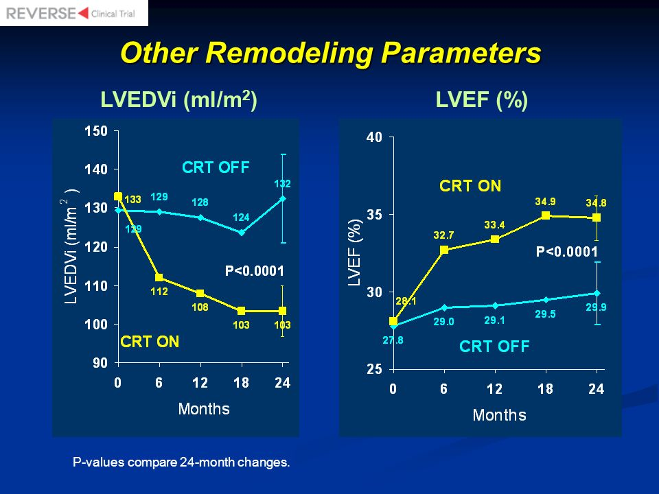 Other Remodeling Parameters P-values compare 24-month changes. LVEDVi (ml/m 2 )LVEF (%)