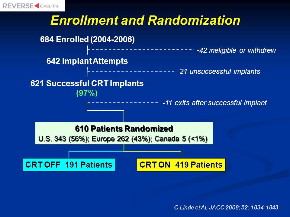684 Enrolled (2004-2006) 642 Implant Attempts 610 Patients Randomized U.S. 343 (56%); Europe 262 (43%); Canada 5 (<1%) CRT OFF 191 PatientsCRT ON 419
