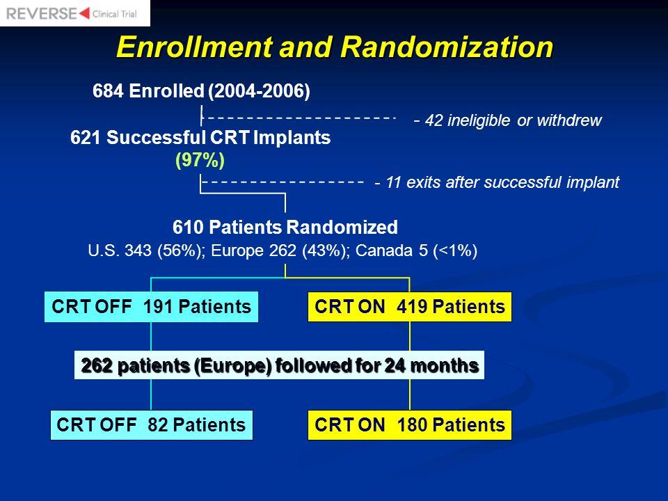 684 Enrolled (2004-2006) 610 Patients Randomized U.S. 343 (56%); Europe 262 (43%); Canada 5 (<1%) CRT OFF 191 PatientsCRT ON 419 Patients 621 Successf