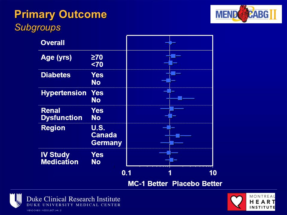 MEND-CABG II ACC08 LBCT JHA, 21 Primary Outcome Subgroups 1010.1 MC-1 BetterPlacebo Better No Yes Germany Canada U.S.