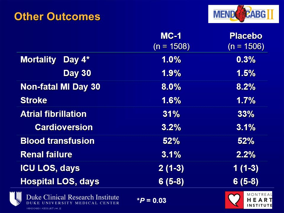 MEND-CABG II ACC08 LBCT JHA, 22 Other Outcomes MC-1Placebo (n = 1508)(n = 1506) MortalityDay 4*1.0%0.3% Day 301.9%1.5% Non-fatal MI Day 308.0%8.2% Stroke1.6%1.7% Atrial fibrillation31%33% Cardioversion3.2%3.1% Blood transfusion52%52% Renal failure3.1%2.2% ICU LOS, days2 (1-3)1 (1-3) Hospital LOS, days6 (5-8)6 (5-8) *P = 0.03