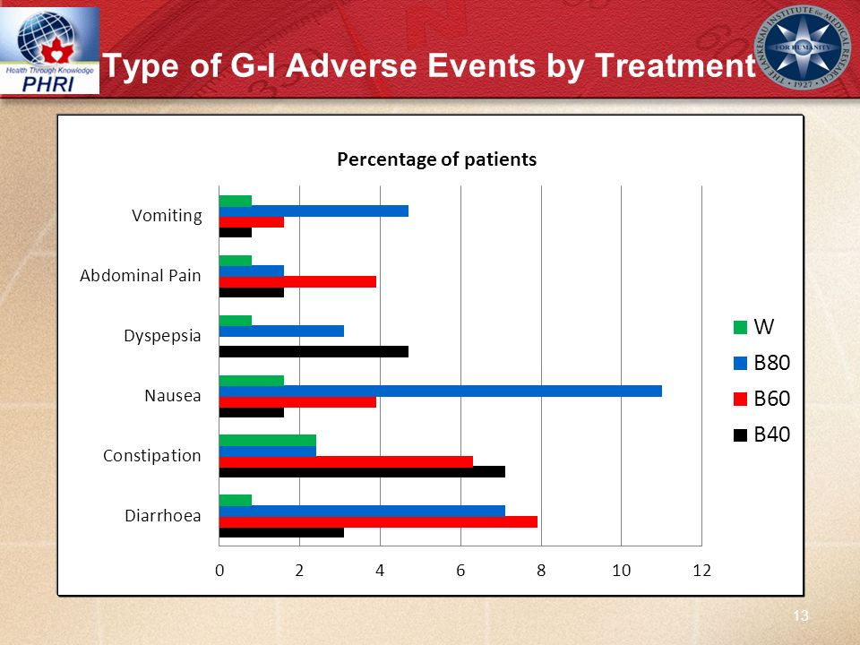 Type of G-I Adverse Events by Treatment 13