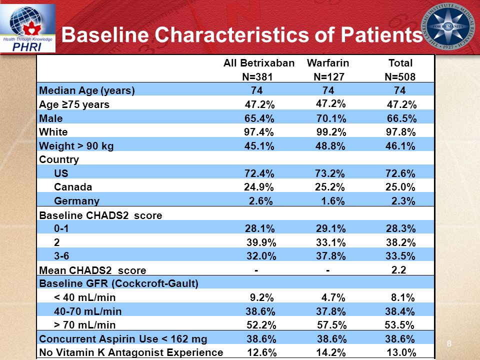 Baseline Characteristics of Patients 8