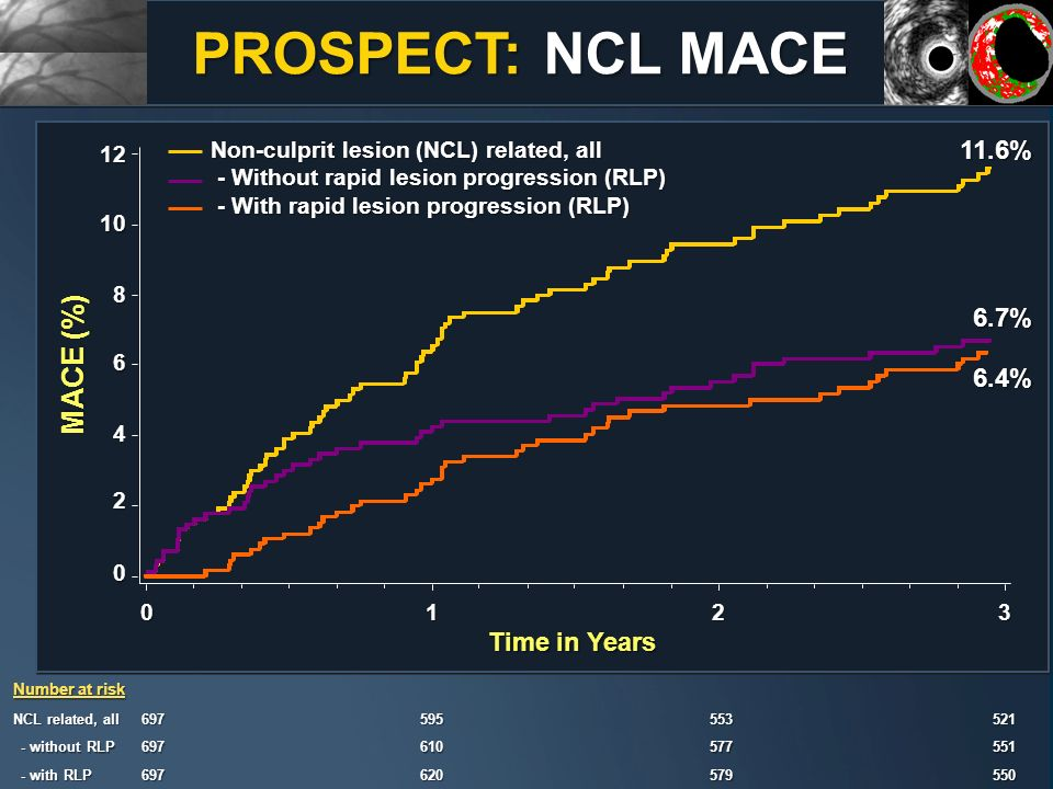 MACE (%) Time in Years 0123 NCL related, all 697 595 595553 521 521 - without RLP - without RLP697 610 610577 551 551 - with RLP - with RLP697 620 620