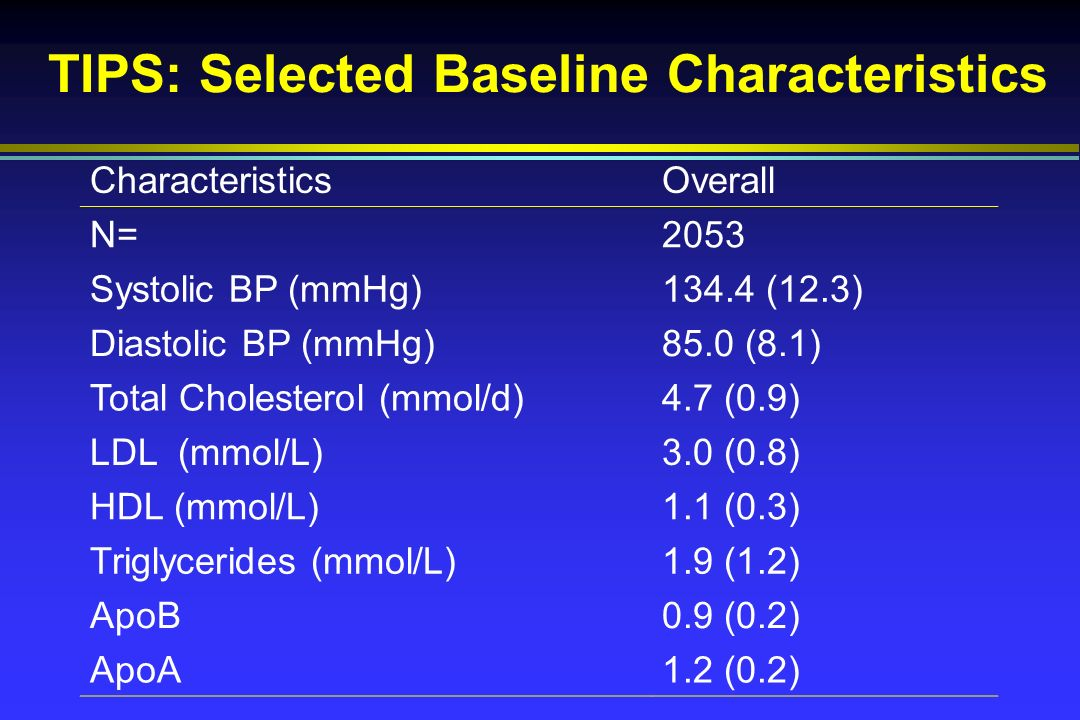 TIPS: Selected Baseline Characteristics CharacteristicsOverall N=2053 Systolic BP (mmHg)134.4 (12.3) Diastolic BP (mmHg)85.0 (8.1) Total Cholesterol (mmol/d)4.7 (0.9) LDL (mmol/L)3.0 (0.8) HDL (mmol/L)1.1 (0.3) Triglycerides (mmol/L)1.9 (1.2) ApoB0.9 (0.2) ApoA1.2 (0.2)