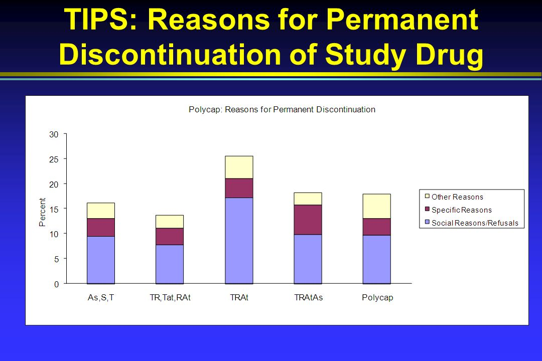 TIPS: Reasons for Permanent Discontinuation of Study Drug