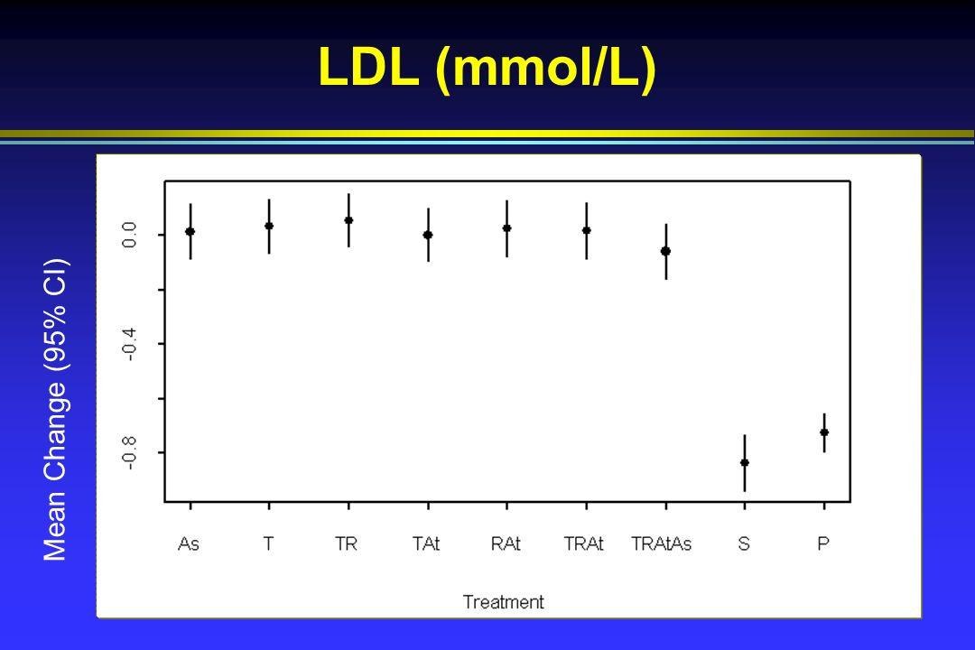 LDL (mmol/L) Mean Change (95% CI)