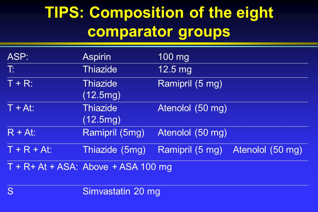 TIPS: Composition of the eight comparator groups ASP:Aspirin100 mg T:Thiazide12.5 mg T + R:Thiazide (12.5mg) Ramipril (5 mg) T + At:Thiazide (12.5mg) Atenolol (50 mg) R + At:Ramipril (5mg)Atenolol (50 mg) T + R + At:Thiazide (5mg)Ramipril (5 mg)Atenolol (50 mg) T + R+ At + ASA:Above + ASA 100 mg SSimvastatin 20 mg