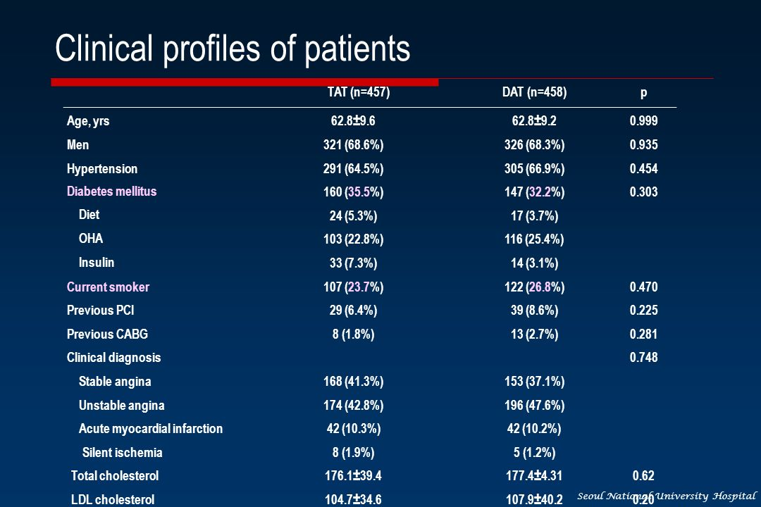 Seoul National University Hospital Clinical profiles of patients TAT (n=457)DAT (n=458)p Age, yrs 62.8±9.662.8±9.2 0.999 Men321 (68.6%)326 (68.3%)0.93