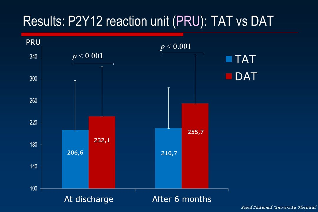 Seoul National University Hospital Results: P2Y12 reaction unit (PRU): TAT vs DAT p < 0.001 PRU