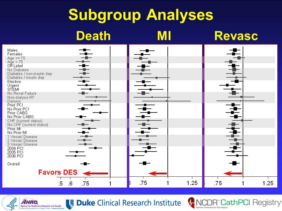 Subgroup Analyses DeathMIRevasc Favors DES