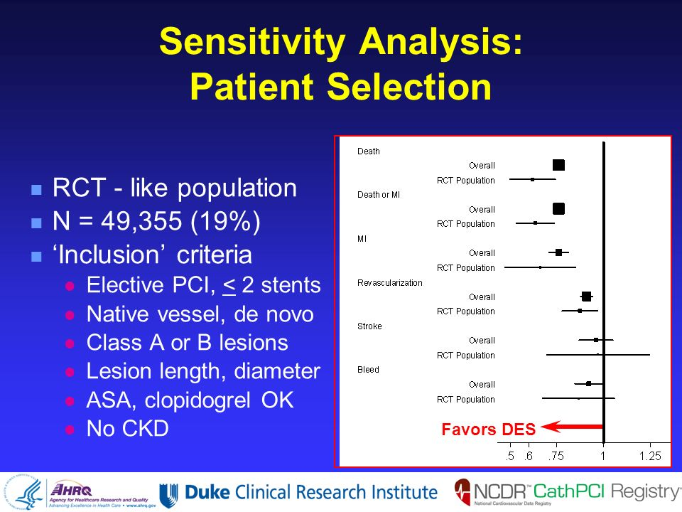 Sensitivity Analysis: Patient Selection n RCT - like population n N = 49,355 (19%) n Inclusion criteria l Elective PCI, < 2 stents l Native vessel, de novo l Class A or B lesions l Lesion length, diameter l ASA, clopidogrel OK l No CKD Favors DES