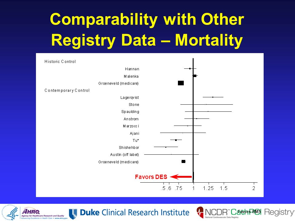 Comparability with Other Registry Data – Mortality Favors DES Favors BMS