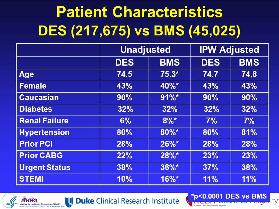 Patient Characteristics DES (217,675) vs BMS (45,025) UnadjustedIPW Adjusted DESBMSDESBMS Age74.575.3*74.774.8 Female43%40%*43% Caucasian90%91%*90% Diabetes 32% Renal Failure 6%8%* 7% Hypertension80%80%*80%81% Prior PCI28%26%*28% Prior CABG22%28%*23% Urgent Status38%36%*37%38% STEMI10%16%*11% *p<0.0001 DES vs BMS