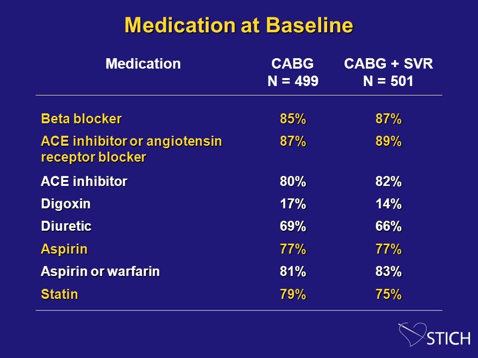Medication at Baseline MedicationCABG N = 499 CABG + SVR N = 501 Beta blocker 85%87% ACE inhibitor or angiotensin receptor blocker 87%89% ACE inhibito