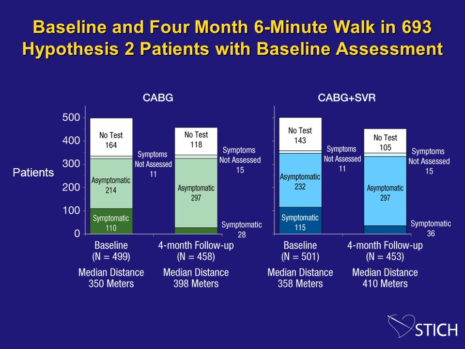 Baseline and Four Month 6-Minute Walk in 693 Hypothesis 2 Patients with Baseline Assessment Patients