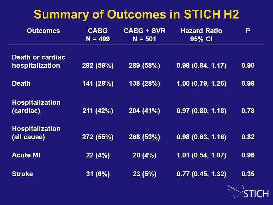 Summary of Outcomes in STICH H2 OutcomesCABG N = 499 CABG + SVR N = 501 Hazard Ratio 95% CI P Death or cardiac hospitalization 292 (59%) 289 (58%) 0.9