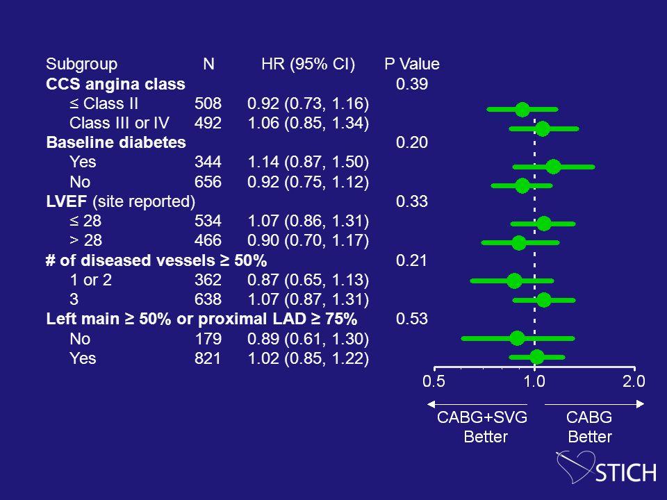 SubgroupNHR (95% CI)P Value CCS angina class0.39 Class II5080.92 (0.73, 1.16) Class III or IV4921.06 (0.85, 1.34) Baseline diabetes0.20 Yes3441.14 (0.