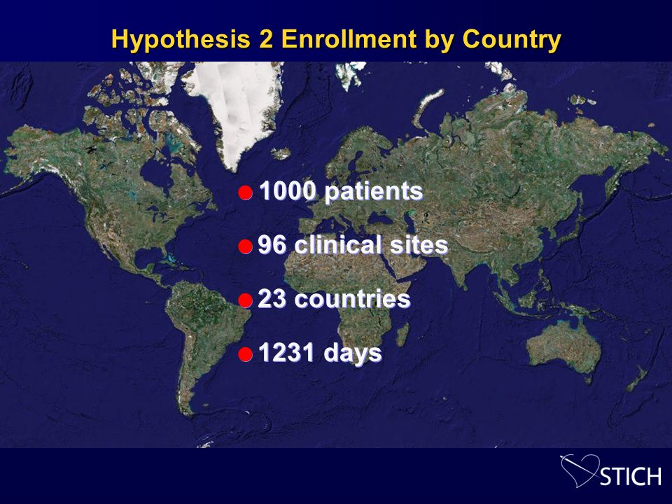 Hypothesis 2 Enrollment by Country 1000 patients 96 clinical sites 23 countries 1231 days 1000 patients 96 clinical sites 23 countries 1231 days