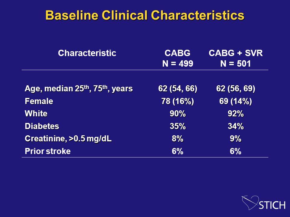 Baseline Clinical Characteristics CharacteristicCABG N = 499 CABG + SVR N = 501 Age, median 25 th, 75 th, years 62 (54, 66) 62 (56, 69) Female 78 (16%