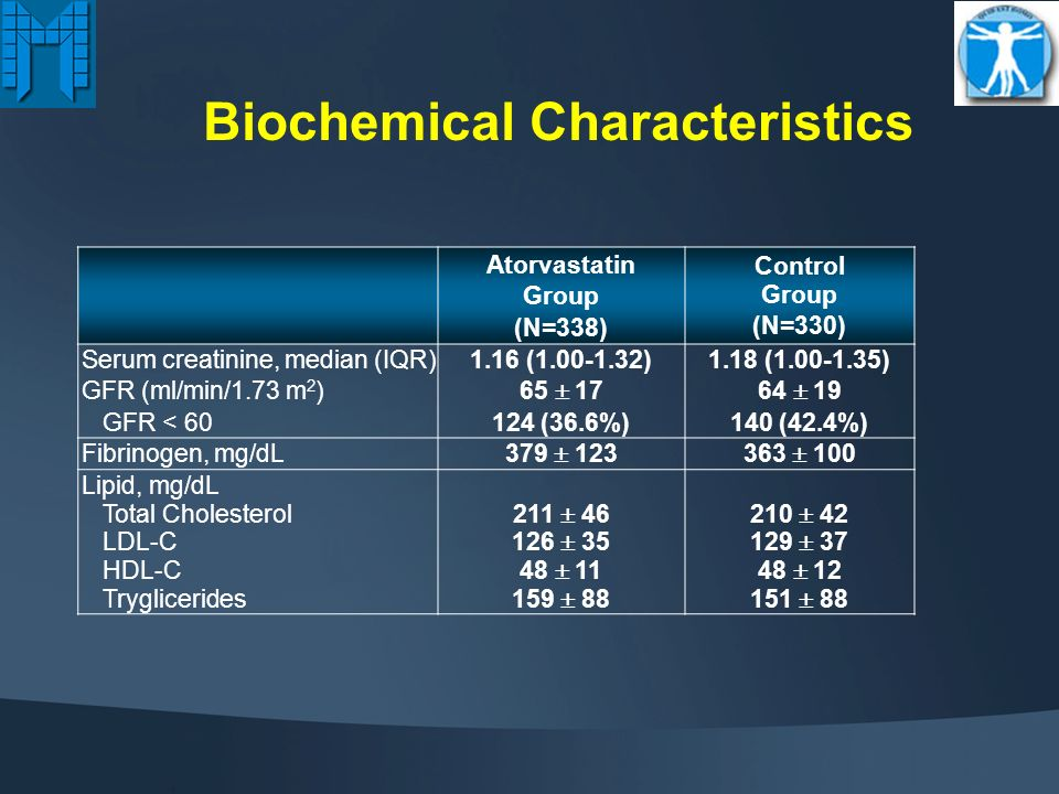 Clinical Characteristics Atorvastatin Group (N=338) Control Group (N=330) Age, yrs (mean SD)64 965 10 Male, %266 (78.7%)263 (79.7%) BMI (kg/m 2 ) 27.8 3.827.4 3.5 Symptoms Asymptomatic Stable angina Unstable angina 45 (13.3%) 285 (84.3% 8 (2.4%) 34 (10.3%) 288 (87.3%) 8 (2.4%) Family history for CAD101 (30%)112 (34%) Diabetes mellitus130 (38.6%)121 (36.8%) Hypertension, %131 (78%)125 (74.9%) Current smoker, %79 (24%)66 (20%) Prior MI, %113 (33.4%)97 (29.4%) Prior PCI*, %41 (12.1%)31 (9.4%) Prior CABG, %24 (7.1%)27 (8.1%) LVEF, % (mean SD)55.7 9.555.5 9.9 -blockers 130 (38.5%)129 (39.1%) * Percutaneous intervention performed in a different vessel and/or lesion.