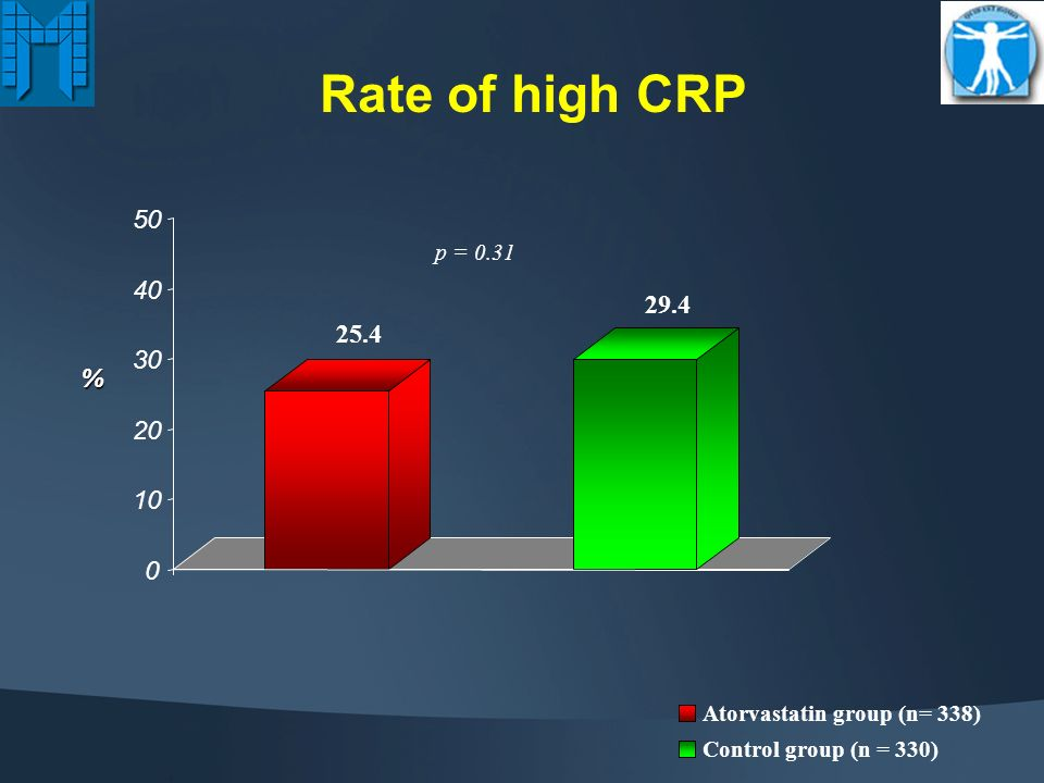 Biochemical Characteristics Atorvastatin Group (N=338) Control Group (N=330) Serum creatinine, median (IQR) GFR (ml/min/1.73 m 2 ) GFR < 60 1.16 (1.00-1.32) 65 17 124 (36.6%) 1.18 (1.00-1.35) 64 19 140 (42.4%) Fibrinogen, mg/dL 379 123363 100 Lipid, mg/dL Total Cholesterol LDL-C HDL-C Tryglicerides 211 46 126 35 48 11 159 88 210 42 129 37 48 12 151 88