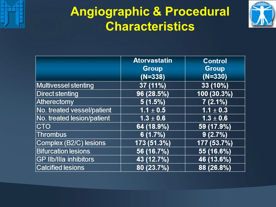 Angiographic & Procedural Characteristics Atorvastatin Group (N=338) Control Group (N=330) Distribution of CAD 1-vessel 2-vessel 3-vessel 128 (37.9%) 121 (35.8%) 89 (26.3%) 125 (37.9%) 117 (35.5%) 88 (26.6%) Target vessel LAD Cx RCA LM 371 186 (50.1%) 72 (19.5%) 107 (28.8%) 6 (1.6%) 366 185 (50.5%) 71 (19.4%) 105 (28.5%) 6 (1.6%) Lesion site Ostial Proximal Mid Distal 436 46 (10.7%) 193 (44.2%) 161 (36.9%) 35 (8.2%) 426 47 (11%) 189 (44.4%) 172 (40.4%) 18 (4.2%)
