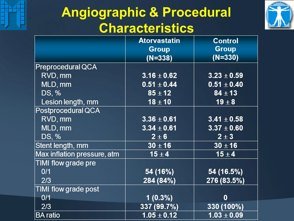 Angiographic & Procedural Characteristics Atorvastatin Group (N=338) Control Group (N=330) Multivessel stenting37 (11%)33 (10%) Direct stenting96 (28.5%)100 (30.3%) Atherectomy5 (1.5%)7 (2.1%) No.