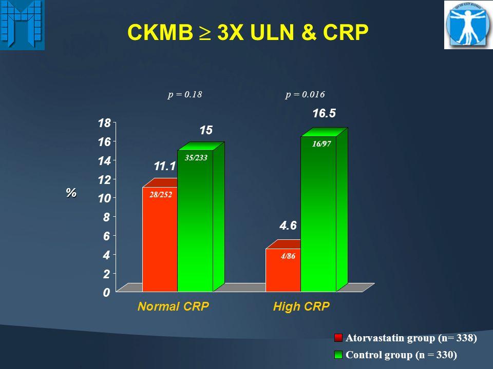 cTnI >3X ULN 0 5 10 15 20 25 30 35 40 26.6 39.1 Atorvastatin group (n= 338) Control group (n = 330 ) p <0.001 (OR = 0.56; 95% CI = 0.40-0.78) %
