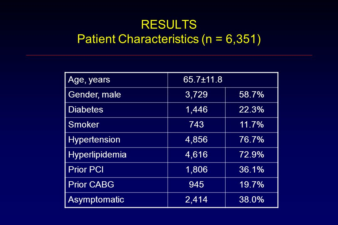 RESULTS Patient Characteristics (n = 6,351) Age, years 65.7±11.8 Gender, male3, % Diabetes1, % Smoker % Hypertension4, % Hyperlipidemia4, % Prior PCI1, % Prior CABG % Asymptomatic2, %
