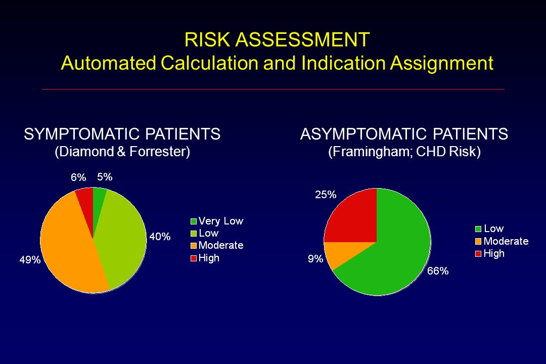 RISK ASSESSMENT Automated Calculation and Indication Assignment SYMPTOMATIC PATIENTS (Diamond & Forrester) ASYMPTOMATIC PATIENTS (Framingham; CHD Risk)