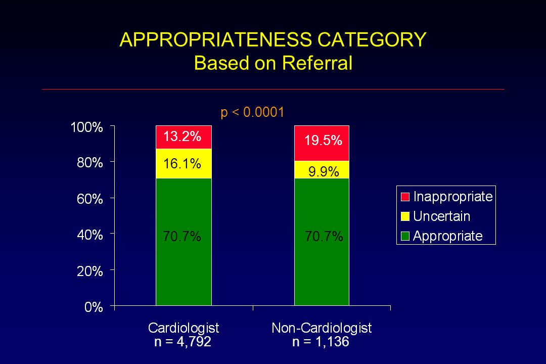 APPROPRIATENESS CATEGORY Based on Referral n = 4,792 n = 1,136 p < 0.0001 13.2% 16.1% 19.5% 70.7% 9.9%