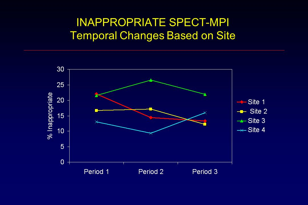 INAPPROPRIATE SPECT-MPI Temporal Changes Based on Site