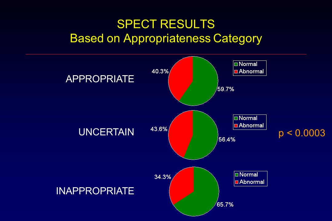 SPECT RESULTS Based on Appropriateness Category APPROPRIATE UNCERTAIN INAPPROPRIATE p < 0.0003