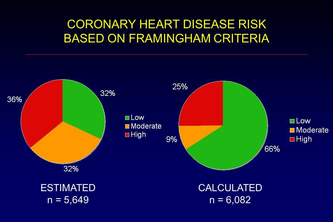 CORONARY HEART DISEASE RISK BASED ON FRAMINGHAM CRITERIA ESTIMATED n = 5,649 CALCULATED n = 6,082