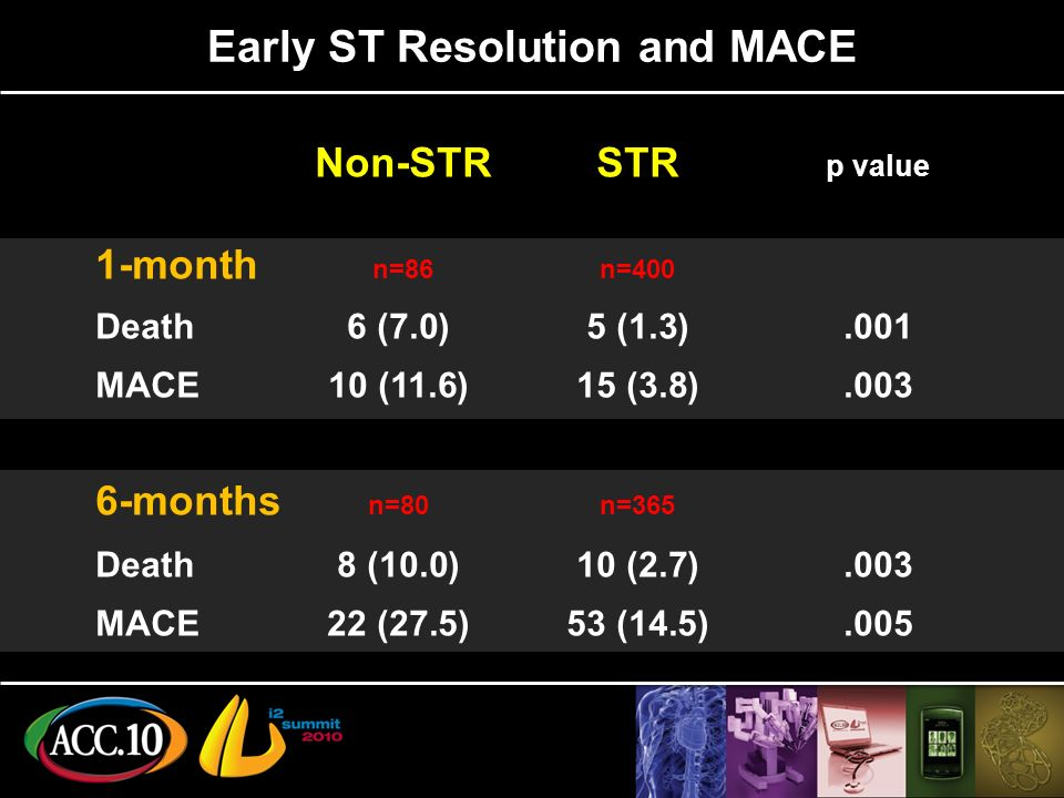 Early ST Resolution and MACE Non-STR STR p value 1-month n=86n=400 Death6 (7.0)5 (1.3).001 MACE10 (11.6)15 (3.8).003 6-months n=80n=365 Death8 (10.0)10 (2.7).003 MACE22 (27.5)53 (14.5).005