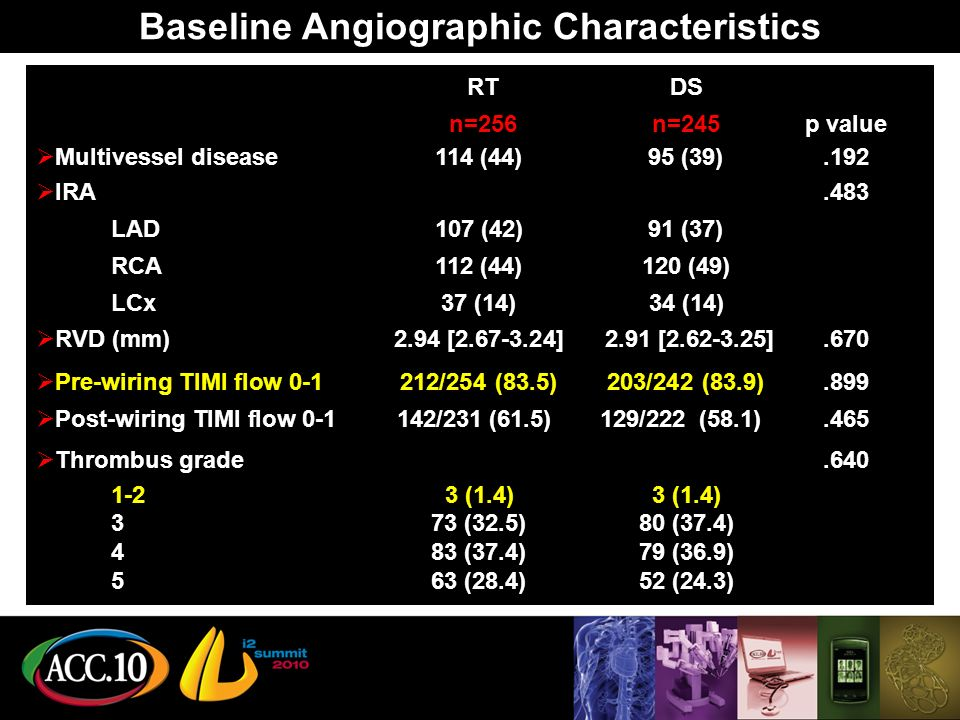 Baseline Angiographic Characteristics RTDS n=256 n=245 p value Multivessel disease114 (44)95 (39).192 IRA.483 LAD107 (42)91 (37) RCA112 (44)120 (49) LCx37 (14)34 (14) RVD (mm)2.94 [2.67-3.24] 2.91 [2.62-3.25].670 Pre-wiring TIMI flow 0-1212/254 (83.5)203/242 (83.9).899 Post-wiring TIMI flow 0-1 142/231 (61.5) 129/222 (58.1).465 Thrombus grade.640 1-23 (1.4)3 (1.4) 373 (32.5)80 (37.4) 483 (37.4)79 (36.9) 563 (28.4)52 (24.3)