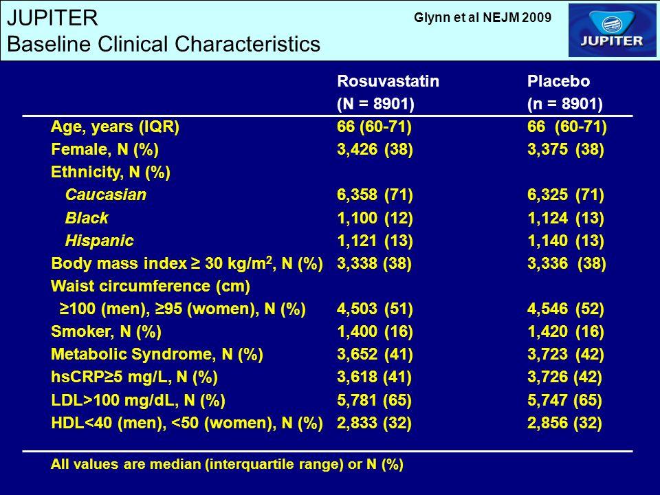 JUPITER Baseline Clinical Characteristics RosuvastatinPlacebo (N = 8901)(n = 8901) Age, years (IQR)66 (60-71)66 (60-71) Female, N (%)3,426 (38)3,375(38) Ethnicity, N (%) Caucasian6,358(71)6,325(71) Black1,100(12)1,124(13) Hispanic1,121(13)1,140(13) Body mass index 30 kg/m 2, N (%)3,338 (38)3,336 (38) Waist circumference (cm) 100 (men), 95 (women), N (%)4,503(51)4,546(52) Smoker, N (%)1,400(16)1,420(16) Metabolic Syndrome, N (%)3,652(41)3,723(42) hsCRP5 mg/L, N (%)3,618 (41)3,726 (42) LDL>100 mg/dL, N (%)5,781 (65)5,747 (65) HDL<40 (men), <50 (women), N (%)2,833 (32)2,856 (32) All values are median (interquartile range) or N (%) Glynn et al NEJM 2009