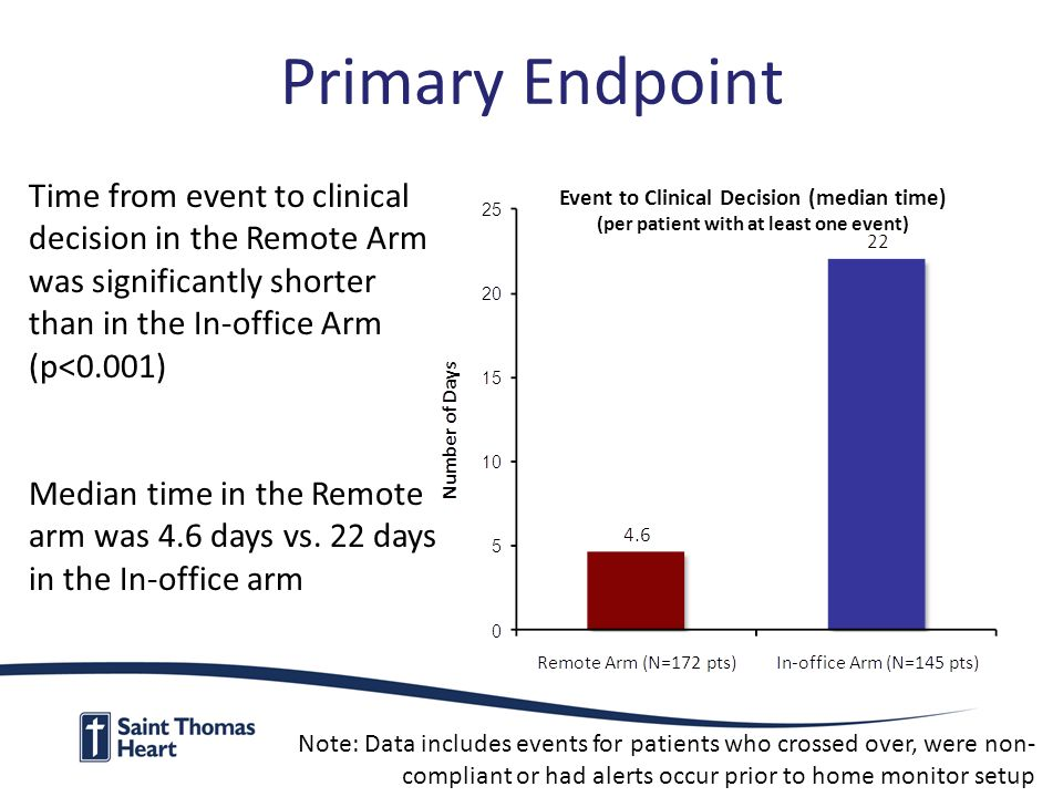 Primary Endpoint Event to Clinical Decision (median time) (per patient with at least one event) Time from event to clinical decision in the Remote Arm was significantly shorter than in the In-office Arm (p<0.001) Median time in the Remote arm was 4.6 days vs.