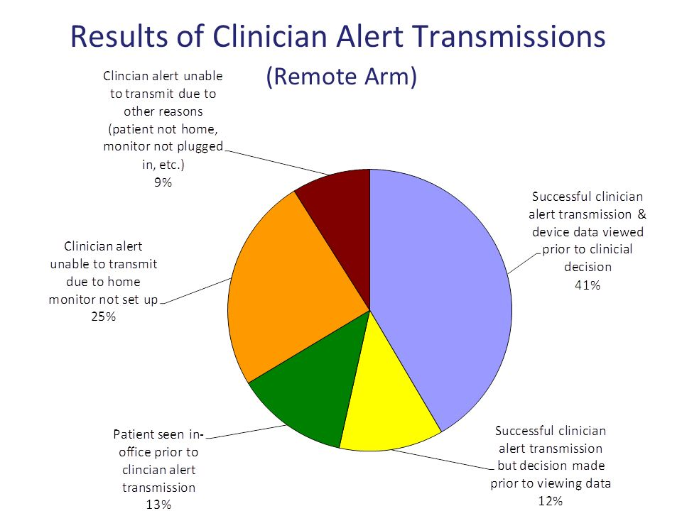 Results of Clinician Alert Transmissions (Remote Arm)