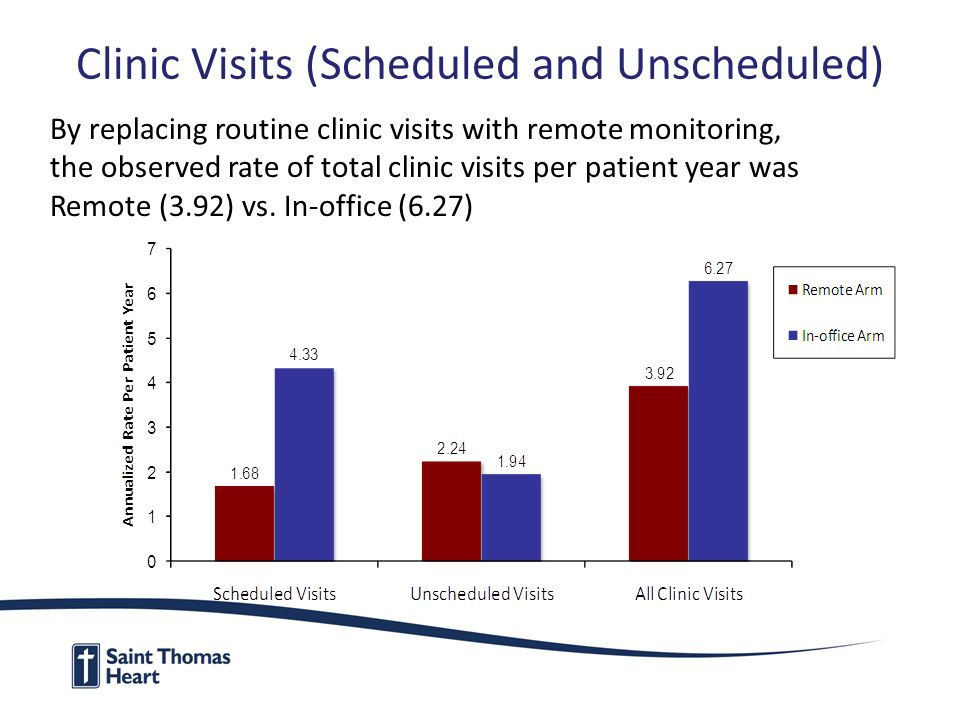 Clinic Visits (Scheduled and Unscheduled) By replacing routine clinic visits with remote monitoring, the observed rate of total clinic visits per patient year was Remote (3.92) vs.